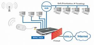 Vpn Router  Router With Firewall And Vpn