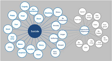 emotional words  frequently   suicide