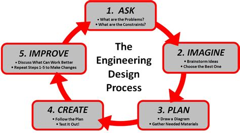 engineering design process the engineering design process not only applies to