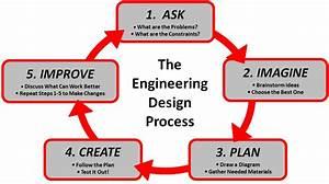 The Engineering Design Process  U2013 Clickmakana