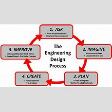 The Engineering Design Process Not Only Applies To Engineering Engineeredtoday
