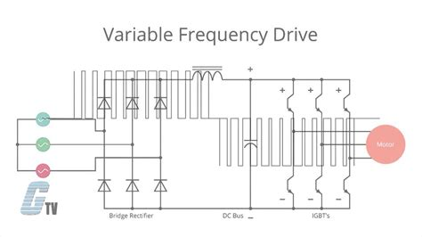 What Variable Frequency Drive Vfd Youtube