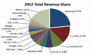 Wdc Sandisk Corporation Stock Discussion Forums