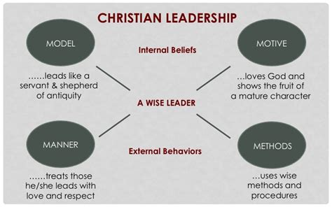 christian leadership training  bible study lessons