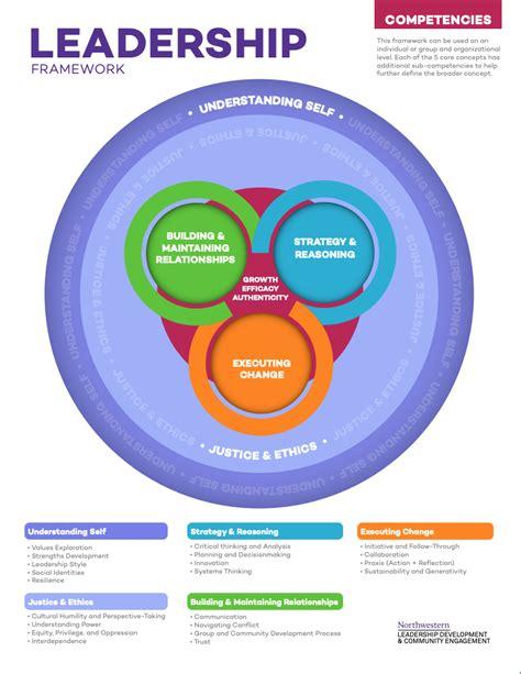 leadership framework northwestern student affairs
