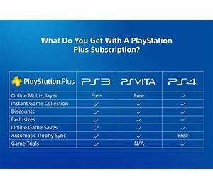 Playstation Plus Gratis Code Ohne Kreditkarte : buy sony playstation plus 12 month subscription free delivery currys ~ Watch28wear.com Haus und Dekorationen