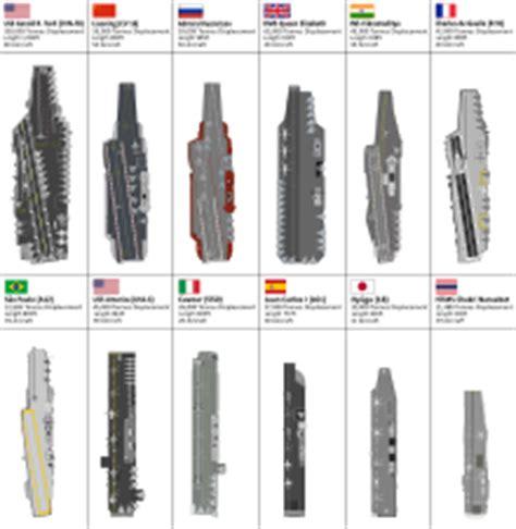 liste des porte avions et porte a 233 ronefs dans le monde wikip 233 dia