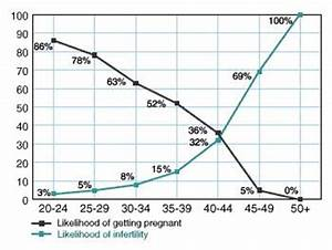 When Is A Woman Most Fertile New Health Guide
