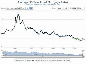 30 Year Fixed Mortgage Rates Chart Daily Qe3 By The Numbers Seeking Alpha