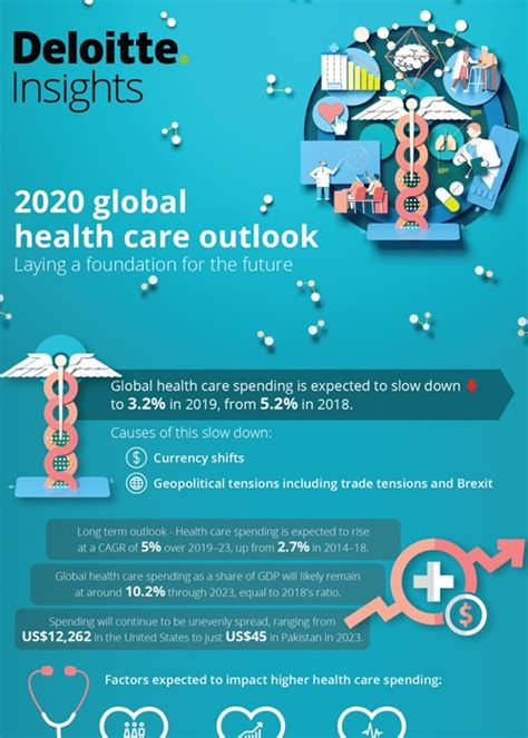 2020 Global health care sector outlook | Deloitte