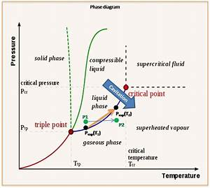Phase Diagram Of Mercury