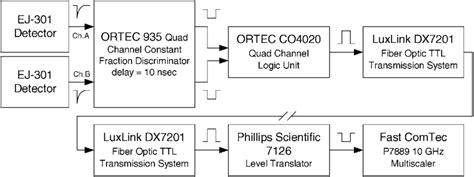 flow diagram  electronics   data collection