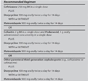 2010 Cdc Guidelines For Treatment Of Pelvic Inflammatory