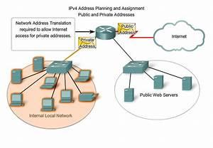 Public Vs  Private Ip Address  U2013 Confused - Comptia A  Course