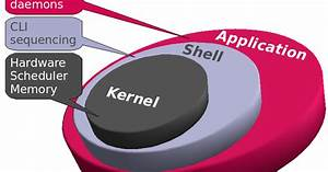Linux Superuser  How To Upgrade  Update Kernel In Redhat