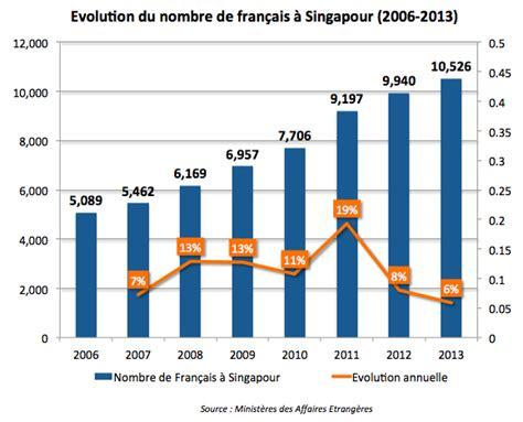 statut du personnel des chambres de commerce et d industrie est ce une bonne idée de venir vivre à singapour en 2015
