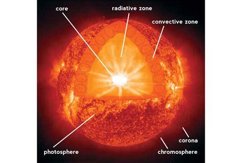what does sun our star the sun stars khan academy