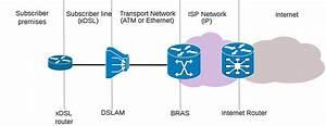 Broadband Remote Access Server