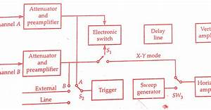 Dual Trace Oscilloscope Working Principle  U0026 Block Diagram