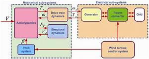 Wind Turbine Subsystem Block Diagram