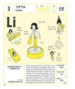 Lithium Element Periodic Table
