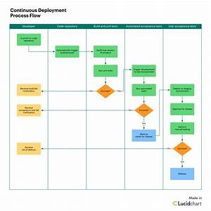Ry Process Flow Diagram Continued