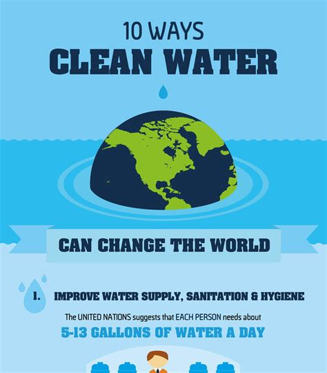 10 ways clean water can change the world