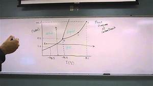 Phase Diagram - Carbon Dioxide 002
