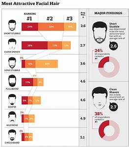 Beard Attractiveness Chart Do Women Like Beards 2020 Nationwide Survey Results