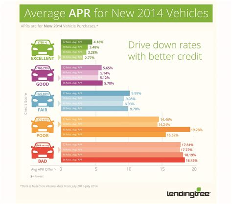 Chrysler Financial Interest Rates by Your Credit Score Your Auto Loan 4 Things You Can Do To