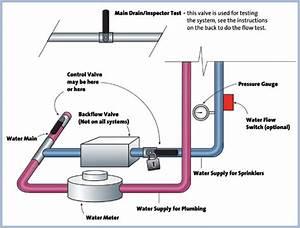 home fire sprinkler system design vitltcom With home fire sprinkler system design