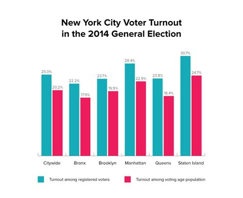 nyc registration to vote 990776 reasons why we need universal registration new
