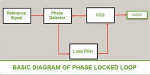 Phase Locked Loop Operating Principle And Applications