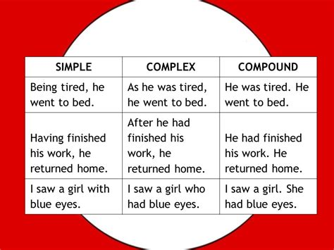 English Grammar Interchange Of Simple And Complex Sentences