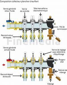 Comment Reparer Un Debimetre D Air : collecteur plancher chauffant installation du plancher chauffant eau ~ Gottalentnigeria.com Avis de Voitures