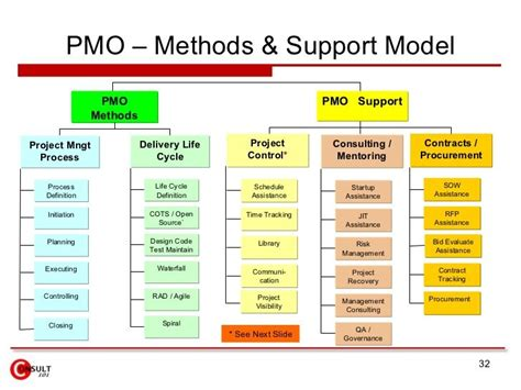 pmo methods support model pmo pmo support