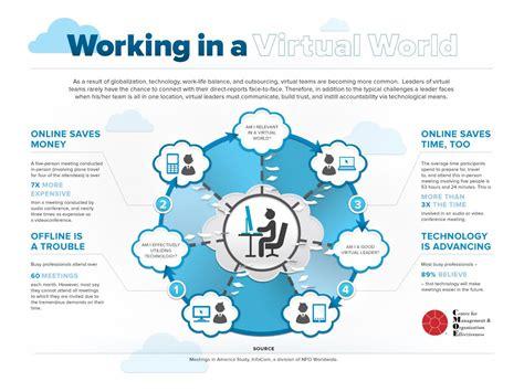 infographic working   virtual world virtual world
