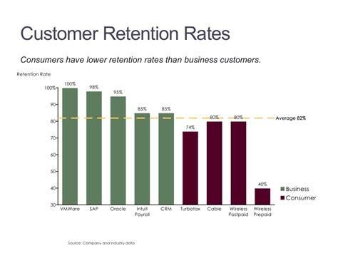 marketing charts mekko graphics