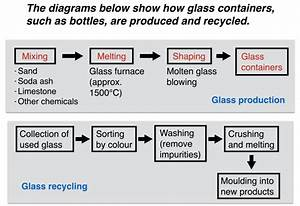 Ielts Report About Glass Production And Recycling