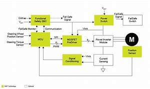 Block Diagram Of Engine Control Unit Block Diagram Of Engine Control Unit