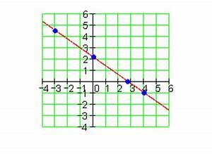 Lineare Funktionen Nullstelle Berechnen : l sungen lineare funktionen vbka iii ~ Themetempest.com Abrechnung
