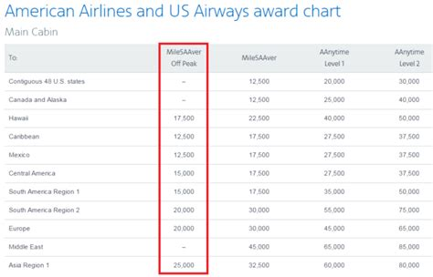 aadvantage  american  peak awards