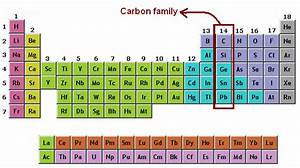 Carbon Family | Uses of Carbon | Chemistry@TutorCircle.com