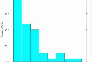 Difference Between Bar Graph And Histogram Ppt