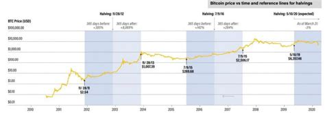 I think bitcoin and ethereum will share a $4.5 trillion market cap by 2020. Bitcoin Halving 2020 is Almost Here - DVeX - Medium