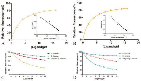 biomolecules  full text discrimination