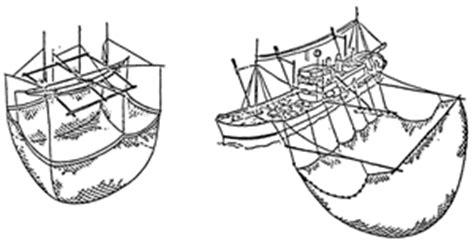 fao fisheries aquaculture fishing gear type