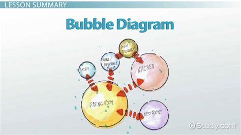 Bubble Diagrams in Architecture & Interior Design - Video