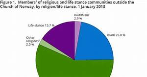 Religious Communities And Life Stance Communities Ssb