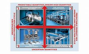 Lean Production And Automation  How To Find The Right Mix